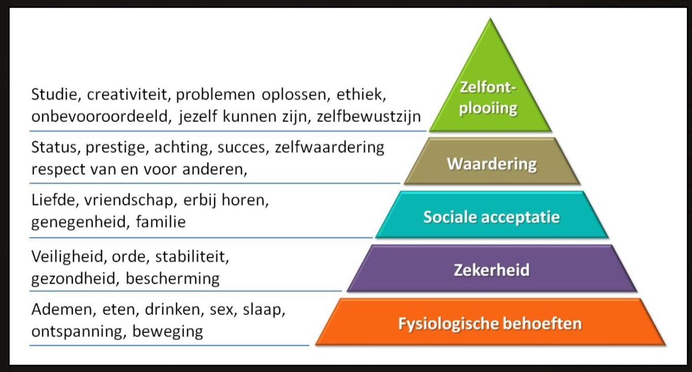 Motivatie is  keyword
